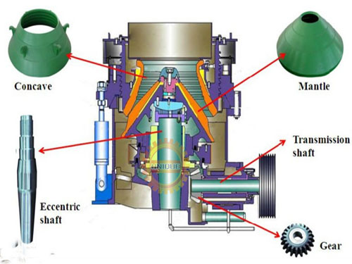 How does Symons Cone Crusher Work?
